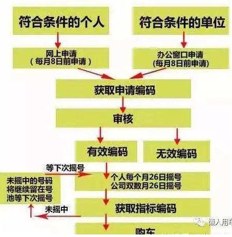 北京公户车牌和个人车牌有什么区别